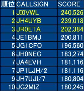 第16回 全日本CW王座決定戦コンテスト結果